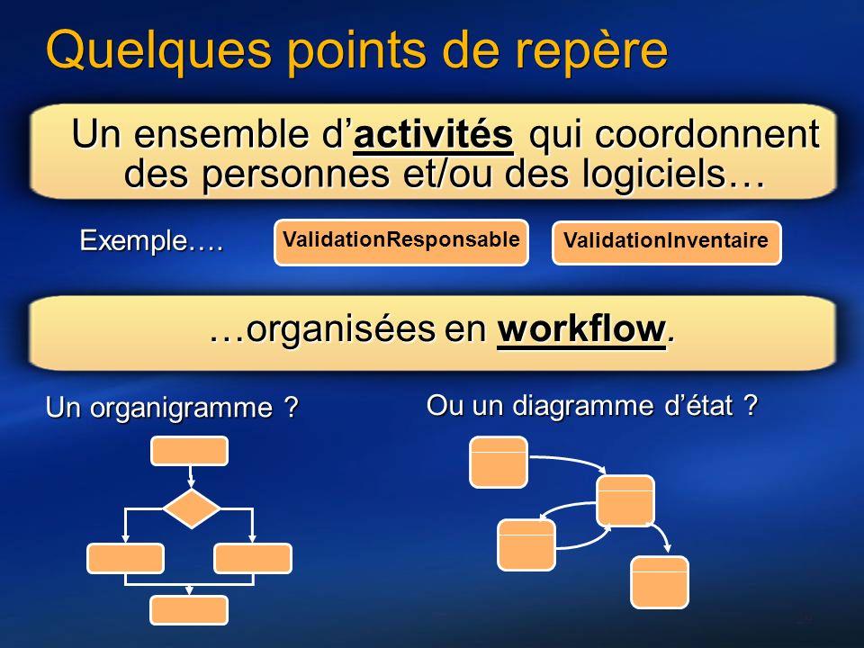 29 Quelques points de repère Un ensemble dactivités qui coordonnent des personnes et/ou des logiciels… ValidationResponsable Exemple…. ValidationInven
