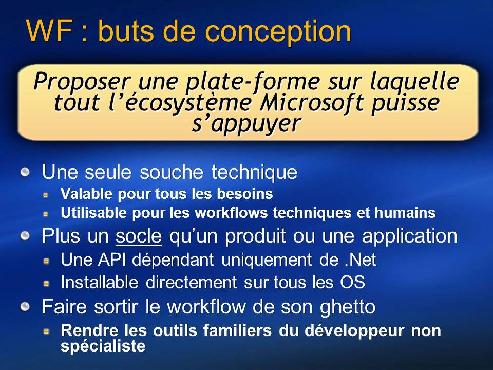 30 WF : buts de conception Proposer une plate-forme sur laquelle tout lécosystème Microsoft puisse sappuyer Une seule souche technique Valable pour to
