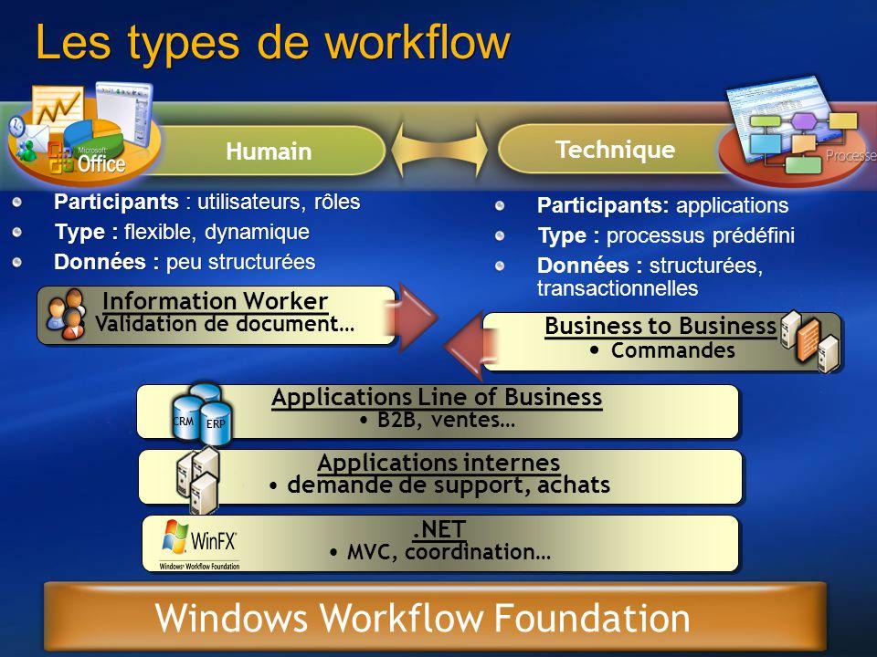 32 Les types de workflow Participants : utilisateurs, rôles Type : flexible, dynamique Données : peu structurées Participants: applications Type : pro
