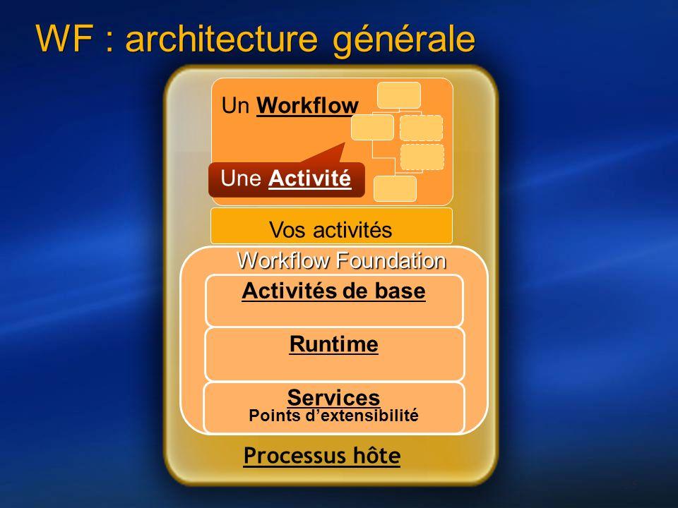 35 Processus hôte Workflow Foundation WF : architecture générale Runtime Un Workflow Une Activité Services Points dextensibilité Activités de base Vos