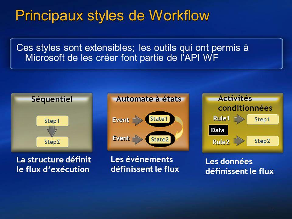 36 Principaux styles de Workflow Ces styles sont extensibles; les outils qui ont permis à Microsoft de les créer font partie de lAPI WF Activités cond