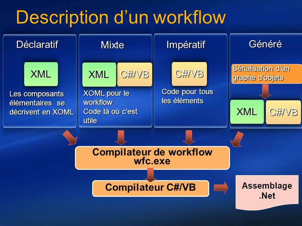 38 Description dun workflow Assemblage.Net Déclaratif XML Mixte C#/VB Impératif Généré XML C#/VB Les composants élémentaires se décrivent en XOML XOML