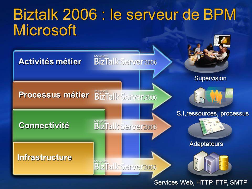 4 Biztalk 2006 : le serveur de BPM Microsoft Infrastructure Services Web, HTTP, FTP, SMTP Processus métier S.I,ressources, processus Activités métier