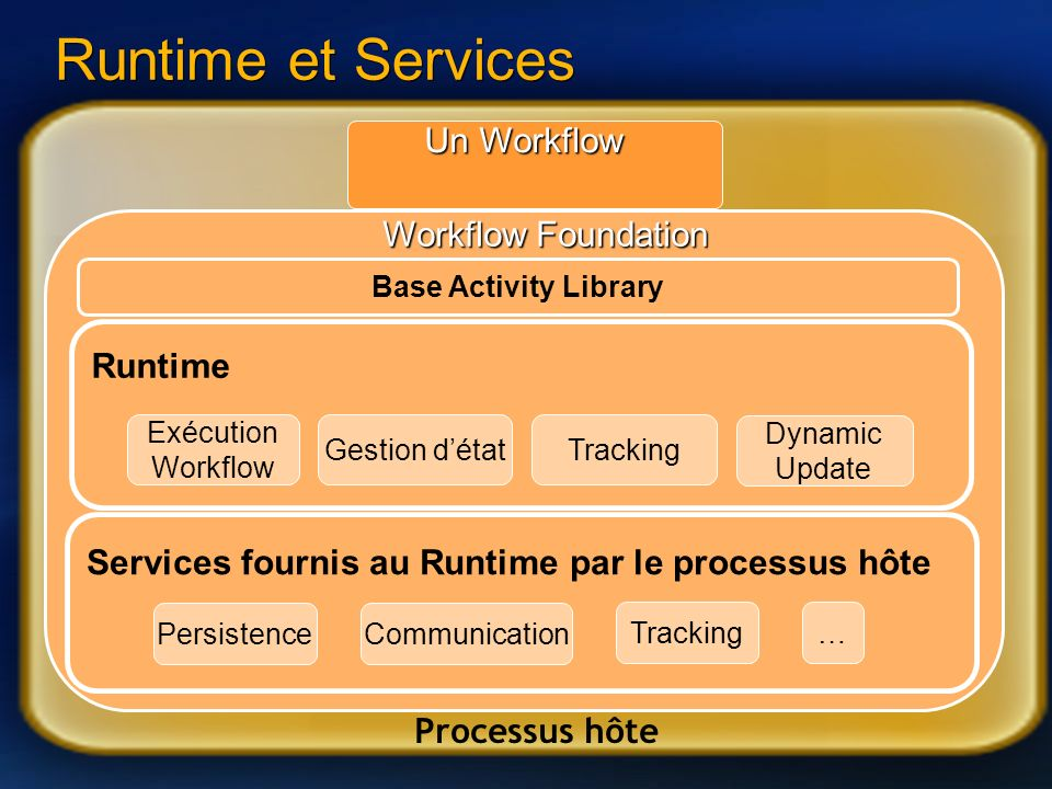 46 Processus hôte Workflow Foundation Runtime et Services Base Activity Library Un Workflow Services fournis au Runtime par le processus hôte PersistenceCommunication Tracking… Runtime TrackingGestion détat Exécution Workflow Dynamic Update
