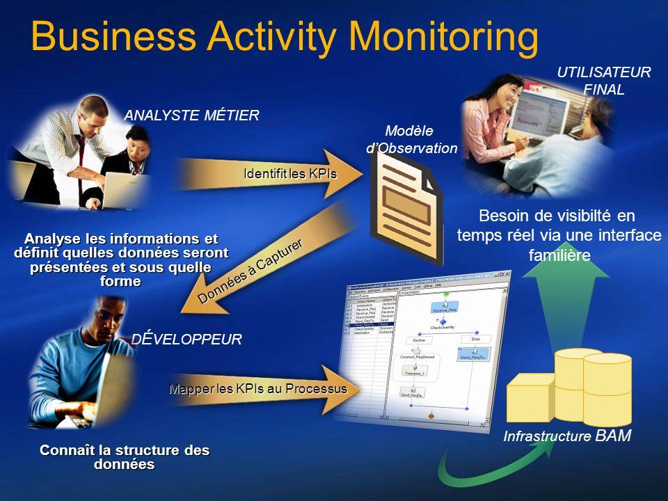6 Mapper les KPIs au Processus Données à Capturer Identifit les KPIs Modèle dObservation ANALYSTE MÉTIER Analyse les informations et définit quelles d