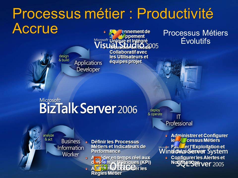 7 Définir les Processus Métiers et Indicateurs de Performance Accéder en temps réel aux données et Métriques (KPI) Analyser et Optimiser les Règles Mé