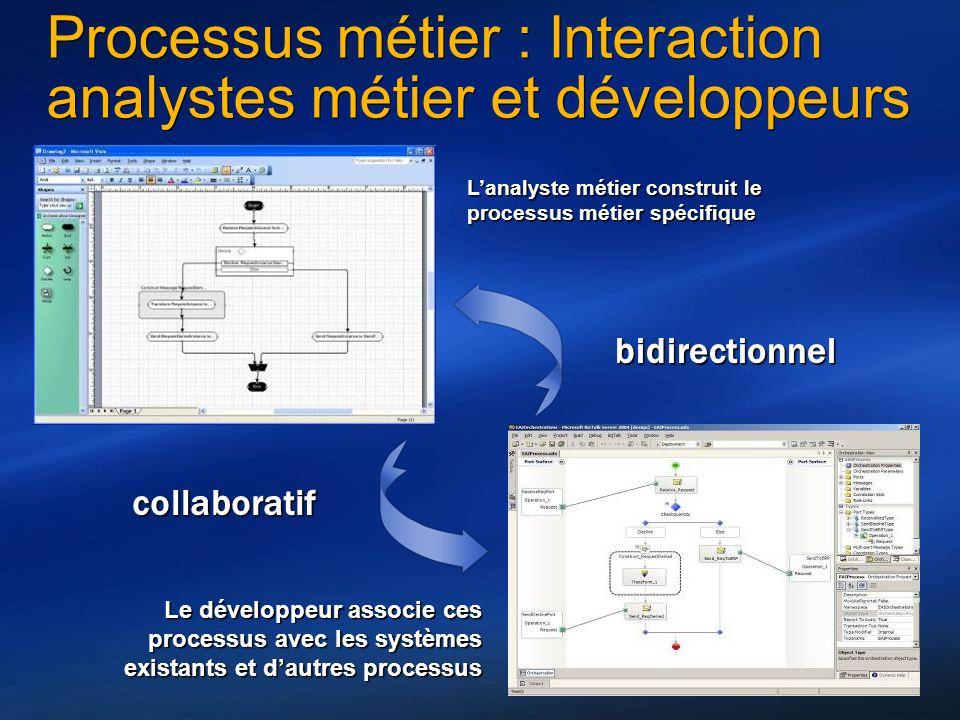 9 Processus métier : Interaction analystes métier et développeurs Le développeur associe ces processus avec les systèmes existants et dautres processu