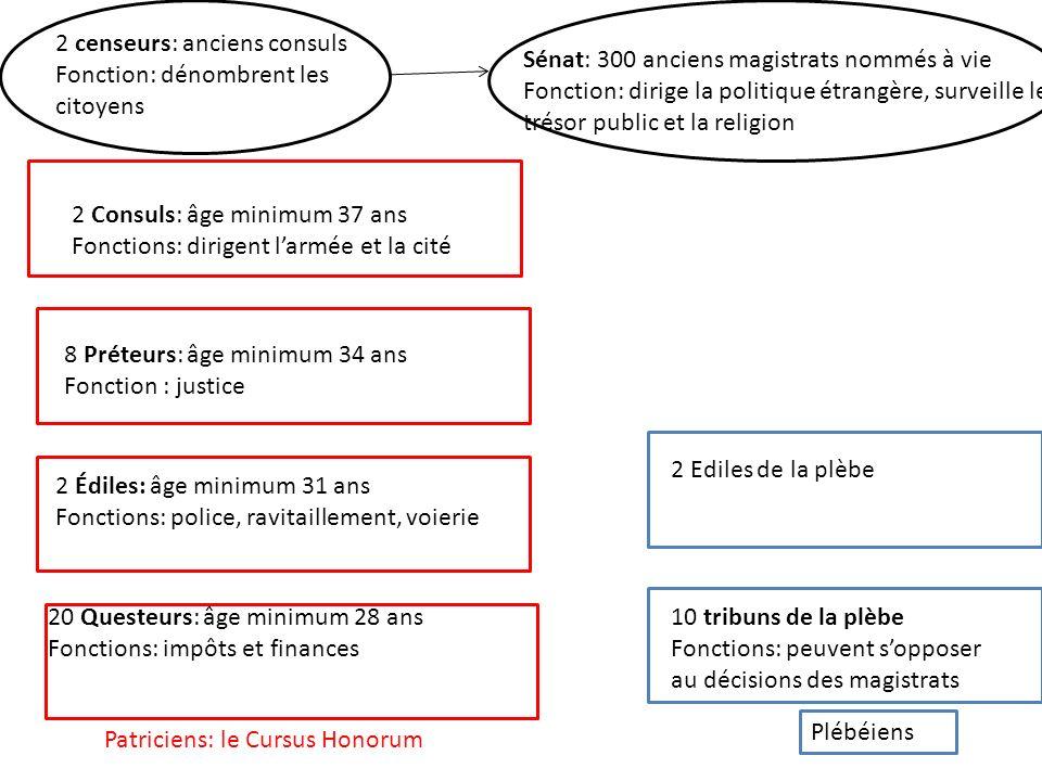 II.La République romaine En 509 av.