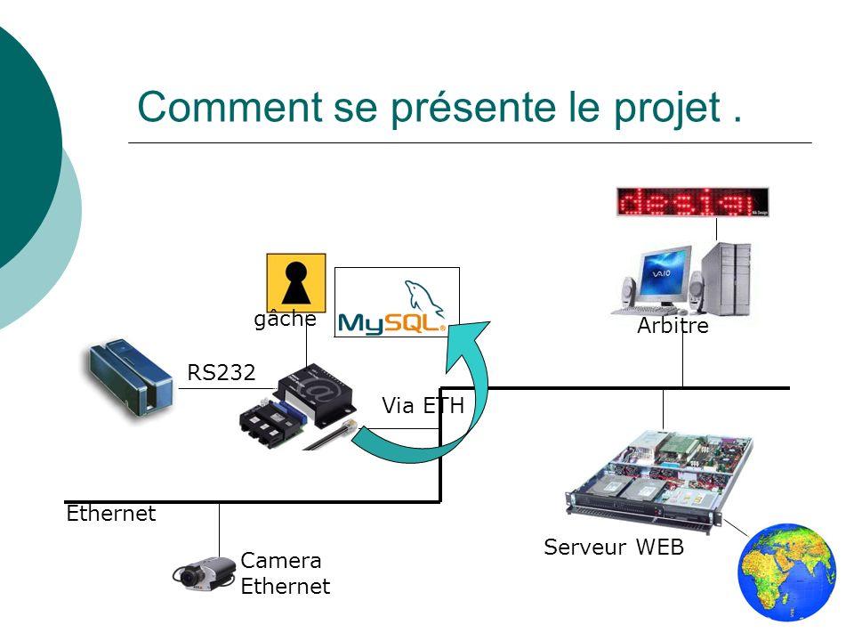Comment se présente le projet. Serveur WEB Ethernet Camera Ethernet Via ETH RS232 Arbitre gâche