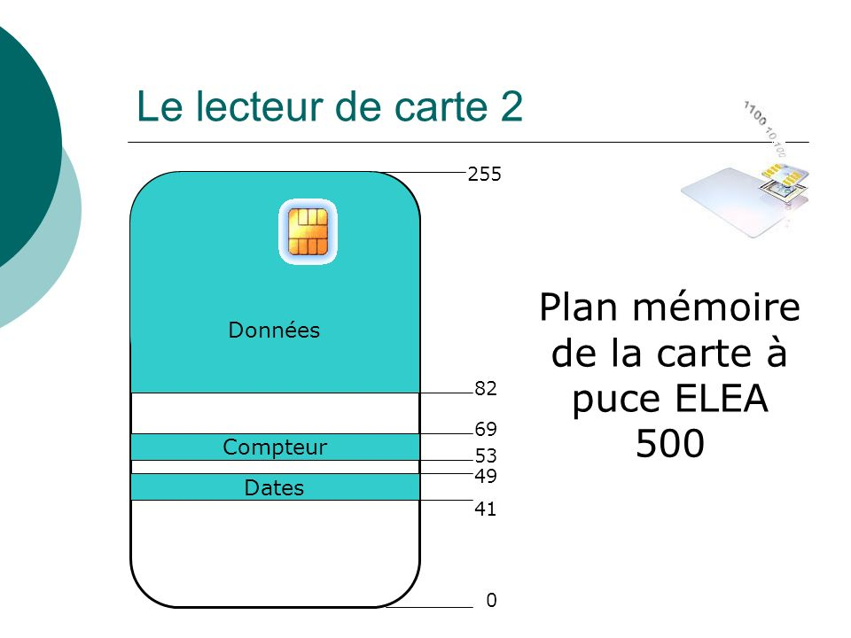 Le lecteur de carte 2 Compteur Dates Données 255 82 69 53 0 41 49 Plan mémoire de la carte à puce ELEA 500