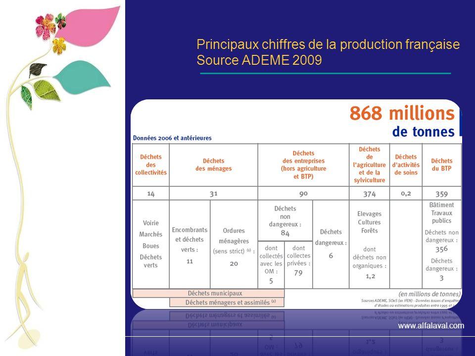 www.alfalaval.com La part des différents secteurs dactivité Source ADEME 2009
