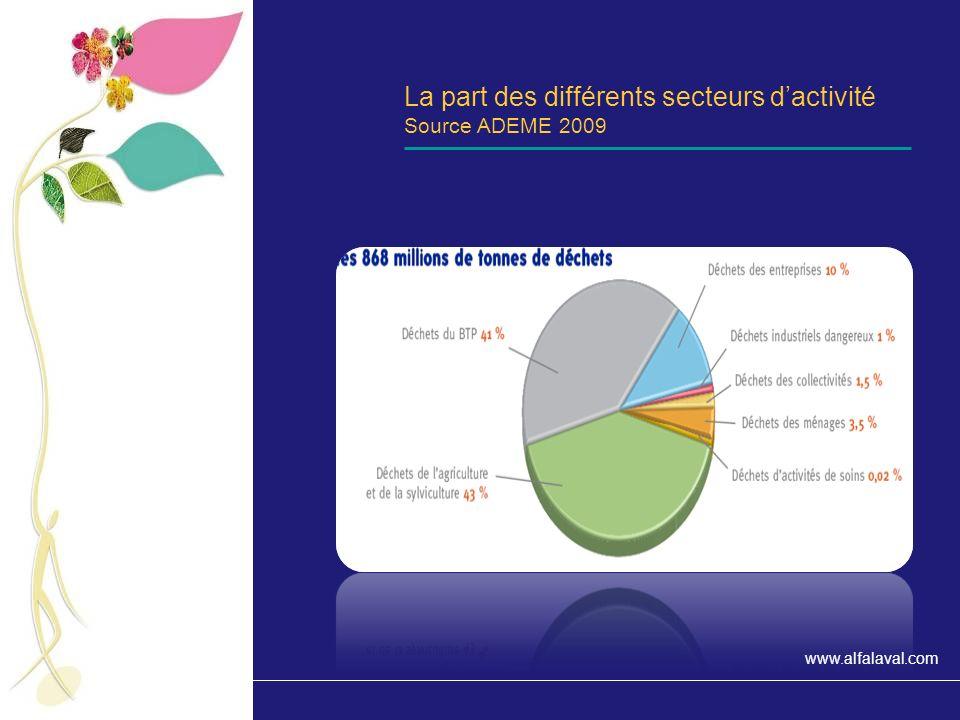 www.alfalaval.com Les déchets ménagers et assimilés Chiffres de production et types de traitement