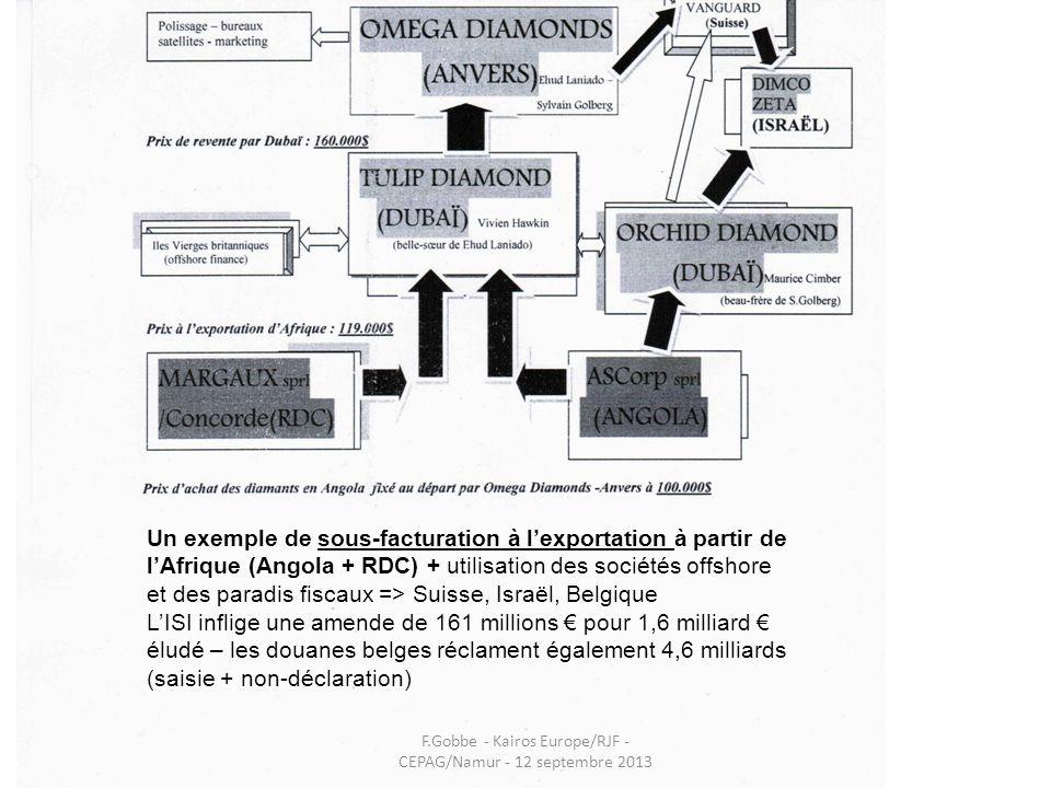 Un exemple de sous-facturation à lexportation à partir de lAfrique (Angola + RDC) + utilisation des sociétés offshore et des paradis fiscaux => Suisse
