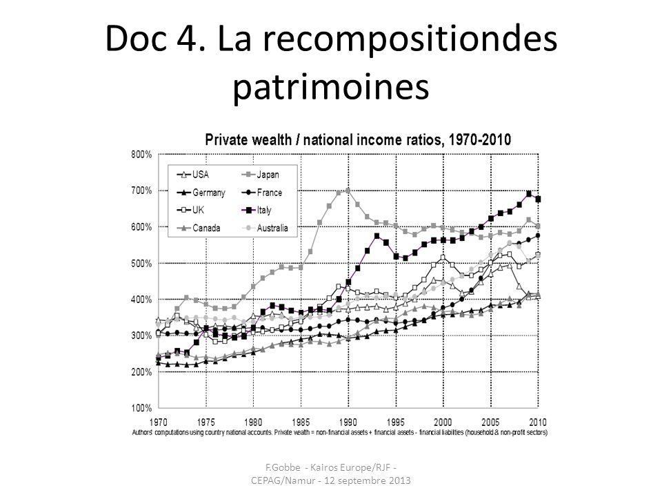 Doc 4. La recompositiondes patrimoines F.Gobbe - Kairos Europe/RJF - CEPAG/Namur - 12 septembre 2013