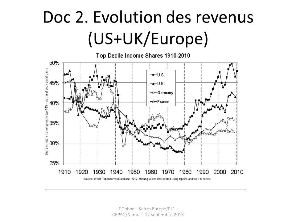 Doc 2. Evolution des revenus (US+UK/Europe) F.Gobbe - Kairos Europe/RJF - CEPAG/Namur - 12 septembre 2013