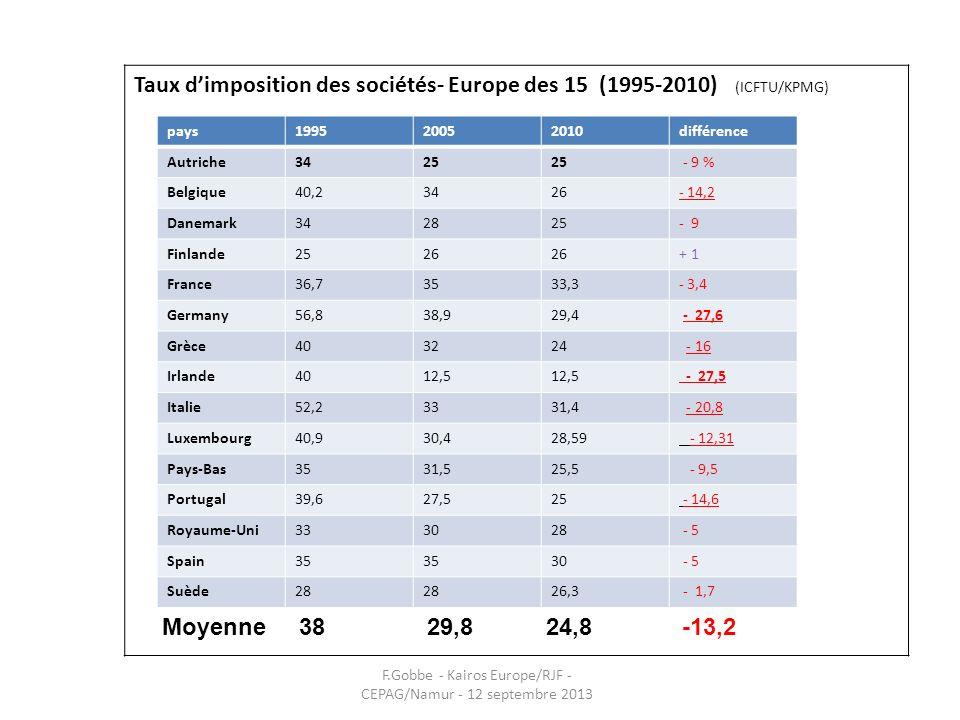 Taux dimposition des sociétés- Europe des 15 (1995-2010) (ICFTU/KPMG) pays199520052010différence Autriche3425 - 9 % Belgique40,23426- 14,2 Danemark342