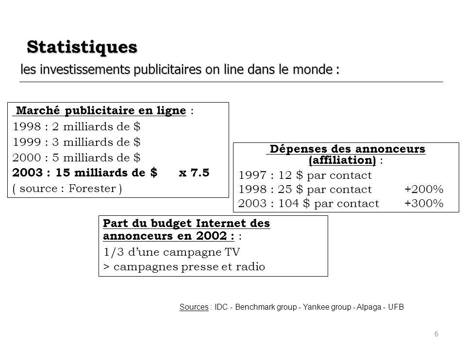 6 Statistiques les investissements publicitaires on line dans le monde : Marché publicitaire en ligne : 1998 : 2 milliards de $ 1999 : 3 milliards de
