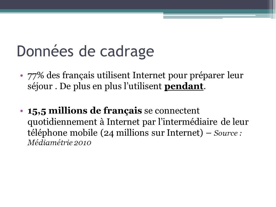 Données de cadrage 77% des français utilisent Internet pour préparer leur séjour. De plus en plus lutilisent pendant. 15,5 millions de français se con
