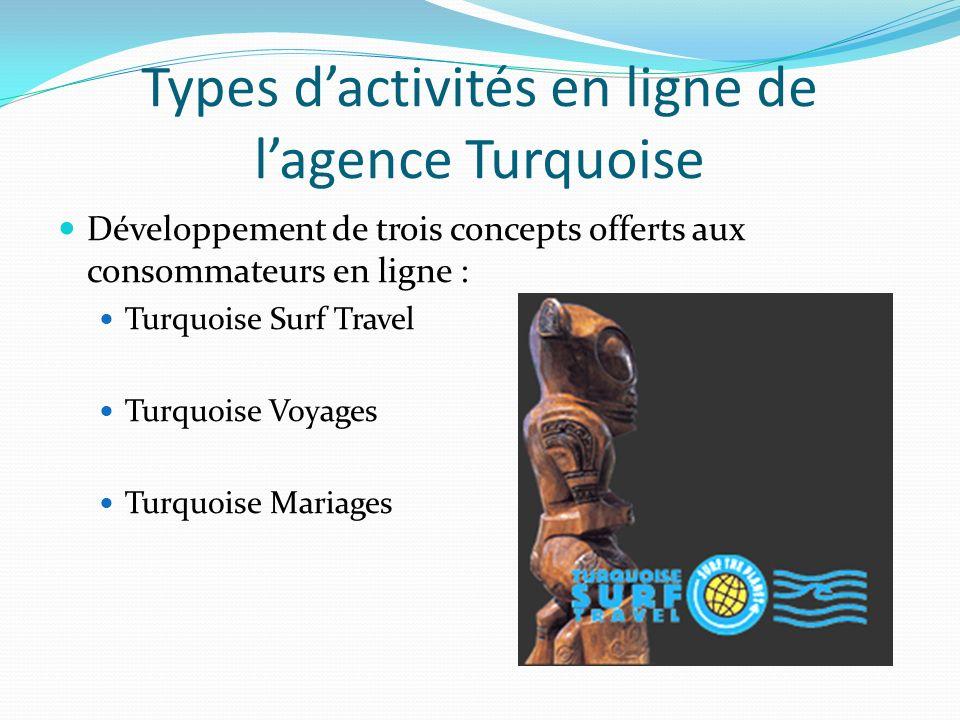 Types dactivités en ligne de lagence Turquoise Développement de trois concepts offerts aux consommateurs en ligne : Turquoise Surf Travel Turquoise Vo