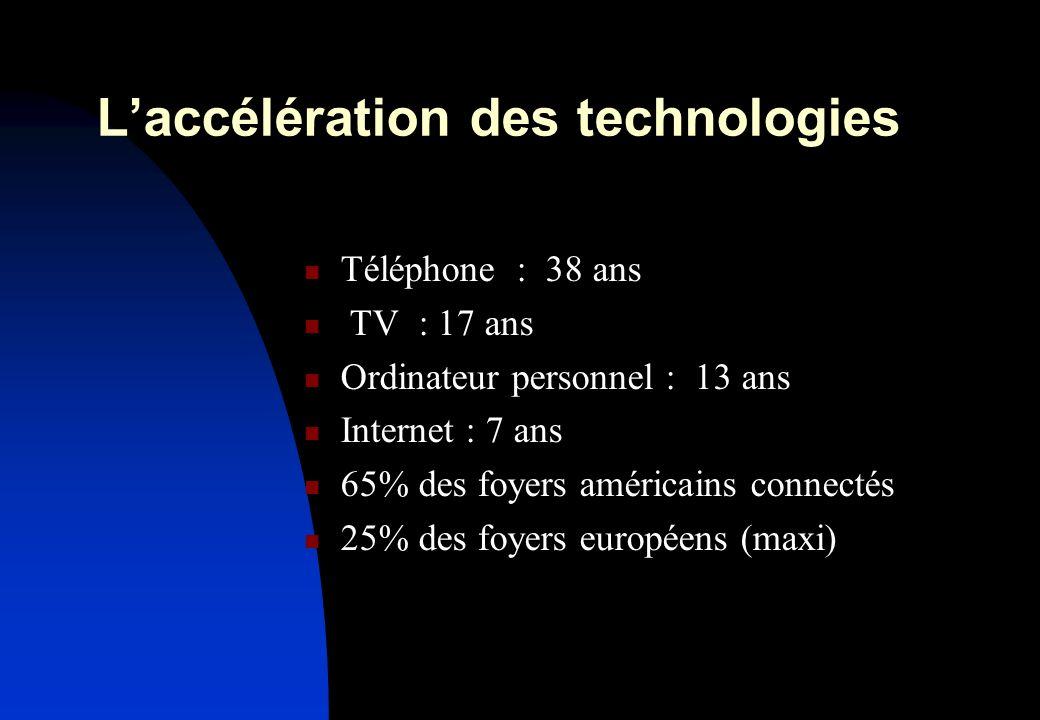 Laccélération des technologies Téléphone : 38 ans TV : 17 ans Ordinateur personnel : 13 ans Internet : 7 ans 65% des foyers américains connectés 25% des foyers européens (maxi)