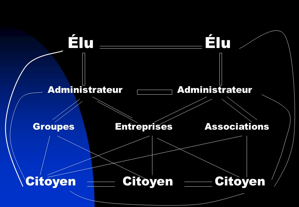 Élu Administrateur GroupesEntreprisesAssociations Citoyen