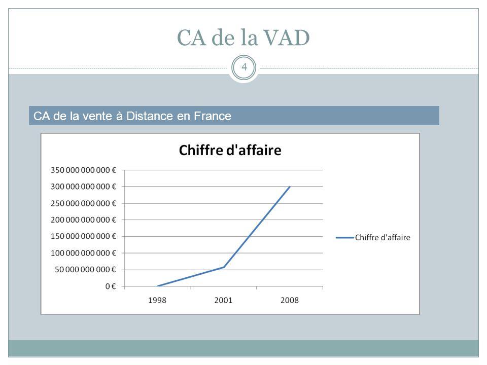 Part de marché Ecommerce/VAD 5 Part de marché du E-Commerce dans la VAD Le e-commerce, en 2007, pèse +66 % du chiffre d affaires de la VAD France : Part de l e-commerce dans la VAD (Chiffre d affaires de la VAD en milliards d euros et part de l e-commerce en %) AnnéeChiffre d affaires de la VAD*Part du e-commerce 20051462 % 200411,948 % 200310,535 % 20028,924 % 20018,615 % 20008,48 % Source : Fevad, 2007 Fédération des entreprises de vente à distance