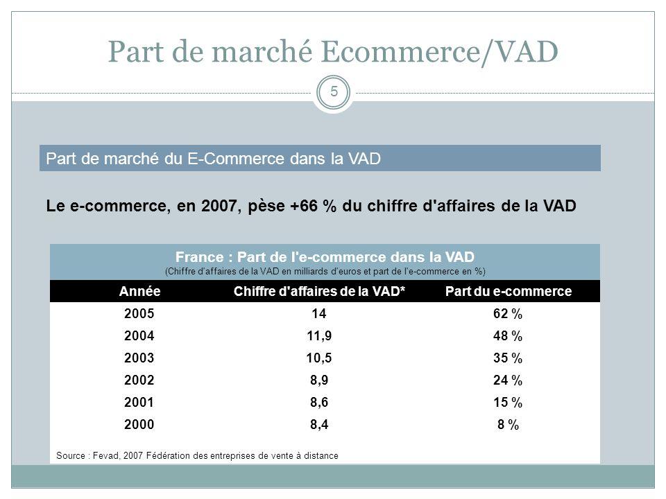 Part de marché Ecommerce/VAD 5 Part de marché du E-Commerce dans la VAD Le e-commerce, en 2007, pèse +66 % du chiffre d'affaires de la VAD France : Pa