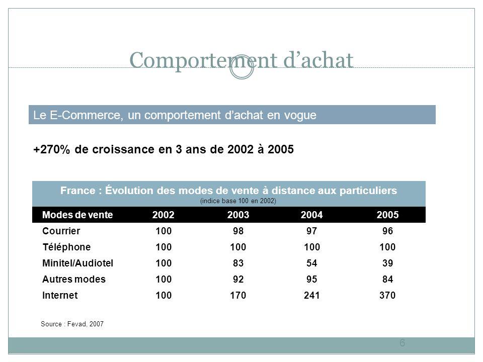 Résumé de la VAD 2007 7 Résumé de la vente à distance via le E-Commerce En France pour 2007 : la France compte 19 millions de cyber-acheteurs on note +20 000 sites de E-commerce la VAD représente +18 milliards de CA 12 milliards provient du e-commerce Le panier moyen est de 190 pour 3.3 commandes en moyenne