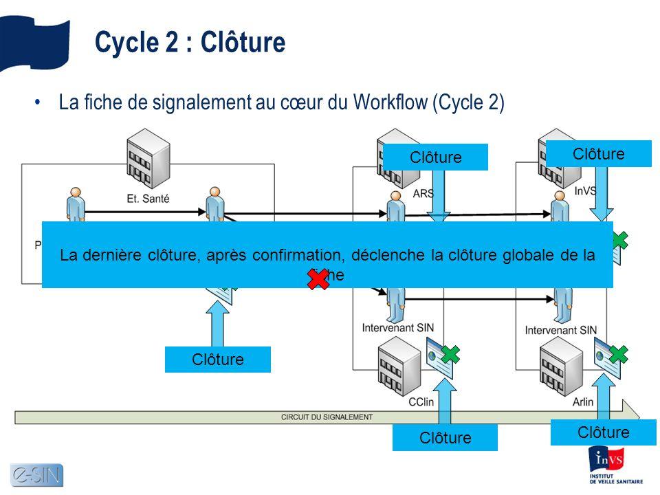 Cycle 2 : Clôture La fiche de signalement au cœur du Workflow (Cycle 2) Clôture Les clôtures individuelles, par niveau, ne sont pas soumises à un ordr