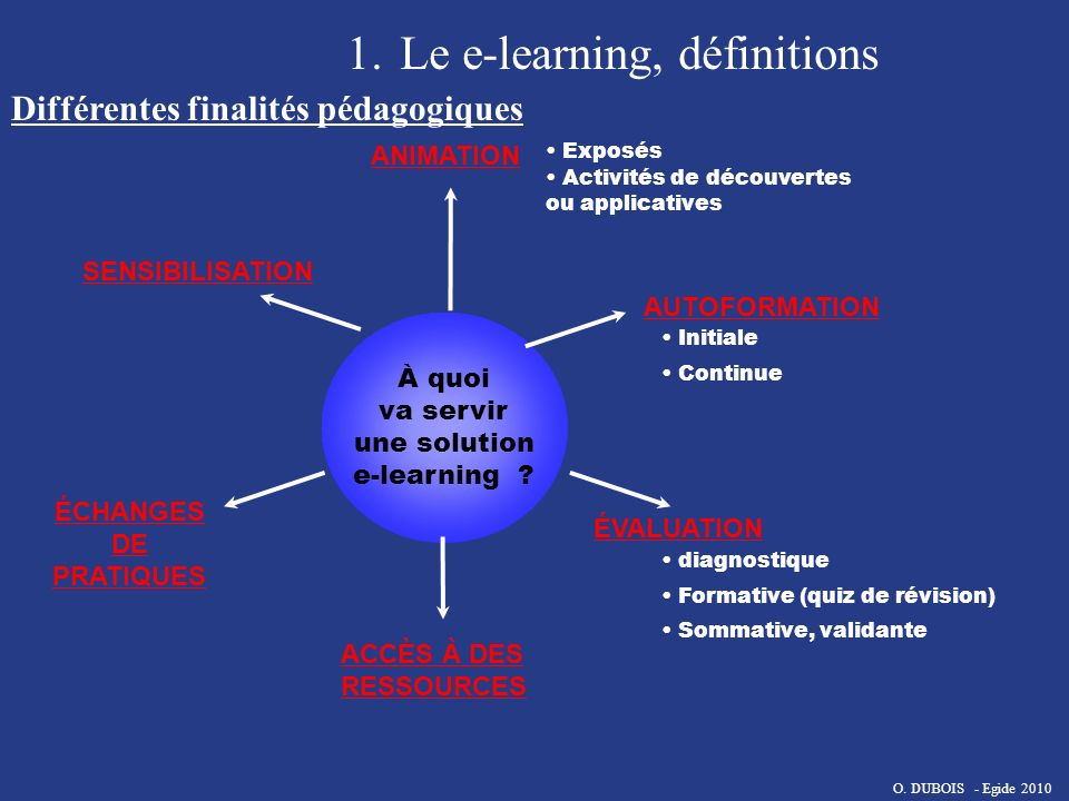 1.Le e-learning, définitions Différentes étapes EvaluationDiffusion des contenus Management des contenus Creation contenus Ergonomie Ecriture Standard technique Stockage References Recherche Versions Classe traditionelle Distance Learning Blended Enregistrements Suivi du parcours Feedback Evaluation sommative PROCESSUS DE FORMATION O.