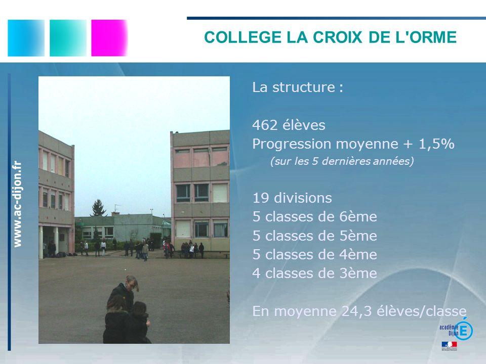 COLLEGE LA CROIX DE L ORME Les résultats : Taux de redoublement : 6 e : 1,9% 5 e : 6.4% 4 e : 2.9% 3 e : 1% Le DNB Résultats de la session 2011 Le taux de réussite est de 88,4% (Yonne 76,3, Dijon 81,5, France 84,5%) 59,9% des élèves ont une mention (10,5% TB, 20% B, 29,4% AB) Taux de passage en 2nde 2nde GT 72% 2nde pro 25% 2nde CAP 2% Apprentissage 1%