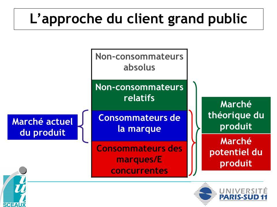 Non-consommateurs absolus Non-consommateurs relatifs Consommateurs de la marque Consommateurs des marques/E concurrentes Marché actuel du produit Marc