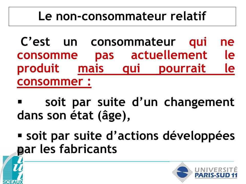 Le non-consommateur relatif Cest un consommateur qui ne consomme pas actuellement le produit mais qui pourrait le consommer : soit par suite dun chang