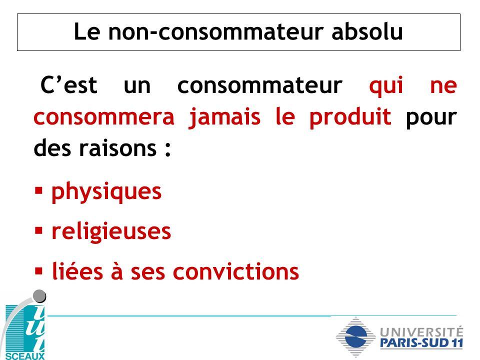 Le non-consommateur absolu Cest un consommateur qui ne consommera jamais le produit pour des raisons : physiques religieuses liées à ses convictions
