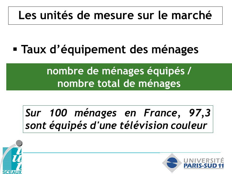Les unités de mesure sur le marché Taux déquipement des ménages nombre de ménages équipés / nombre total de ménages Sur 100 ménages en France, 97,3 so