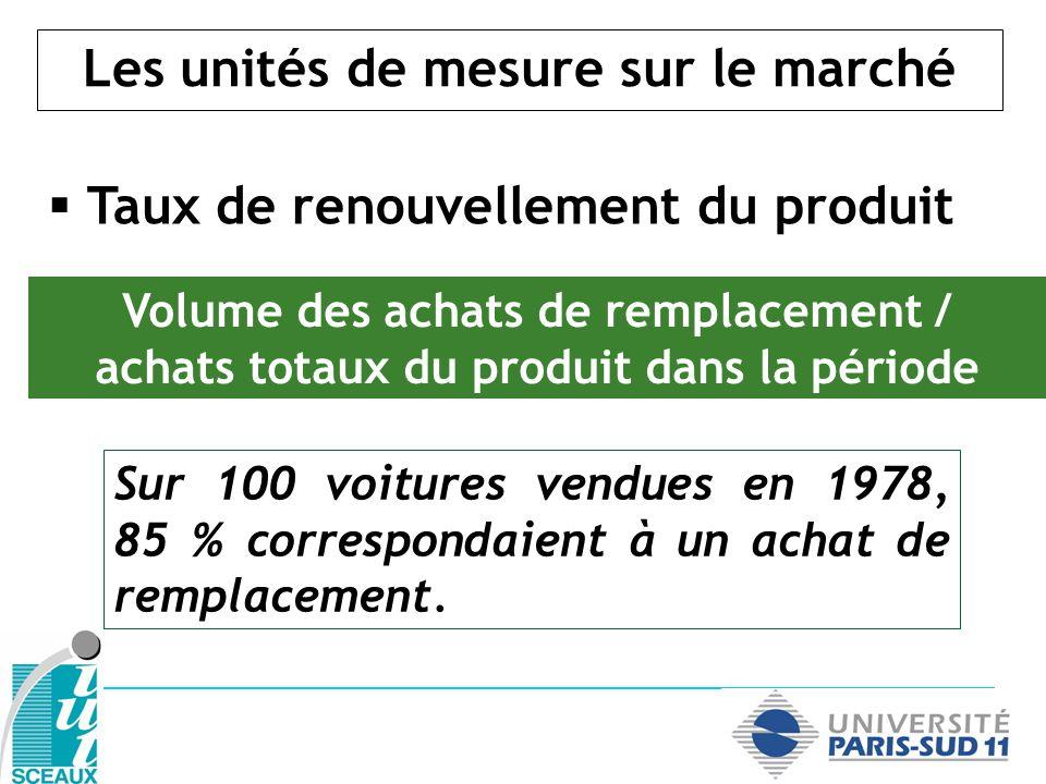 Les unités de mesure sur le marché Taux de renouvellement du produit Volume des achats de remplacement / achats totaux du produit dans la période Sur