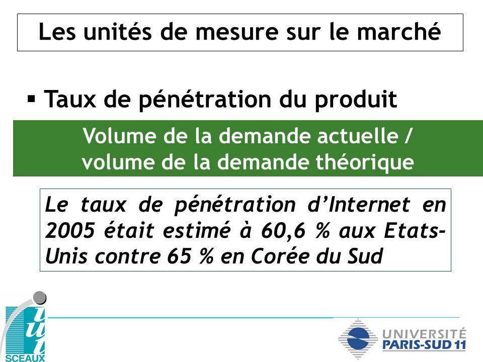 Les unités de mesure sur le marché Taux de pénétration du produit Volume de la demande actuelle / volume de la demande théorique Le taux de pénétratio