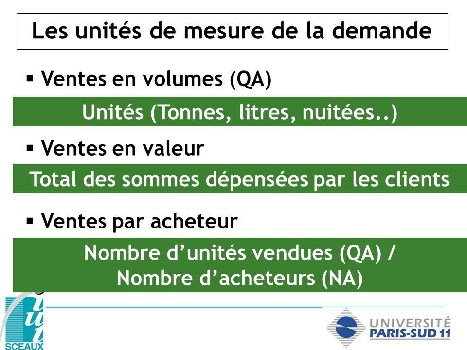 Les unités de mesure de la demande Ventes en volumes (QA) Ventes en valeur Ventes par acheteur Unités (Tonnes, litres, nuitées..) Total des sommes dép