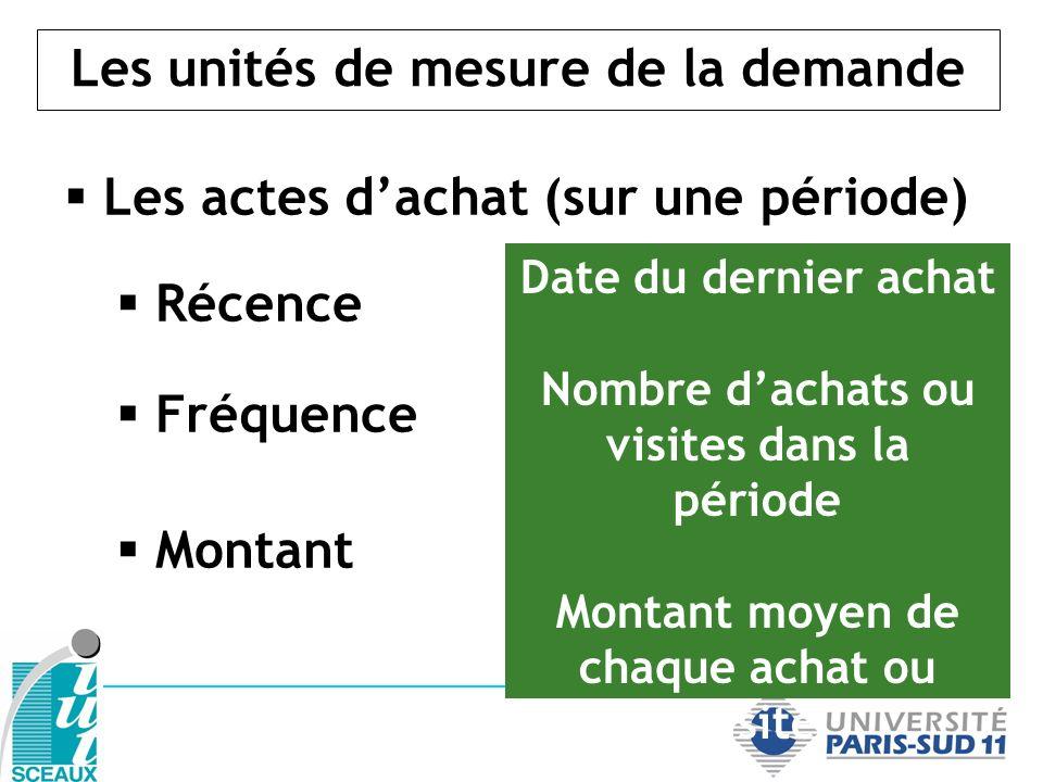 Les unités de mesure de la demande Les actes dachat (sur une période) Récence Fréquence Montant Date du dernier achat Nombre dachats ou visites dans l