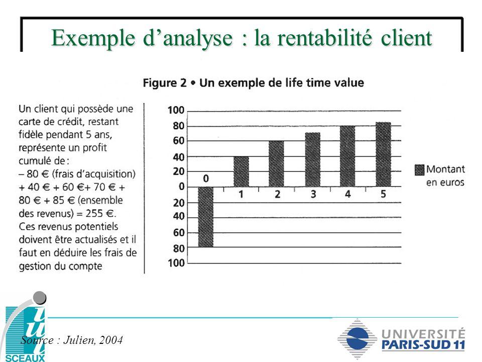 Exemple danalyse : la rentabilité client Source : Julien, 2004