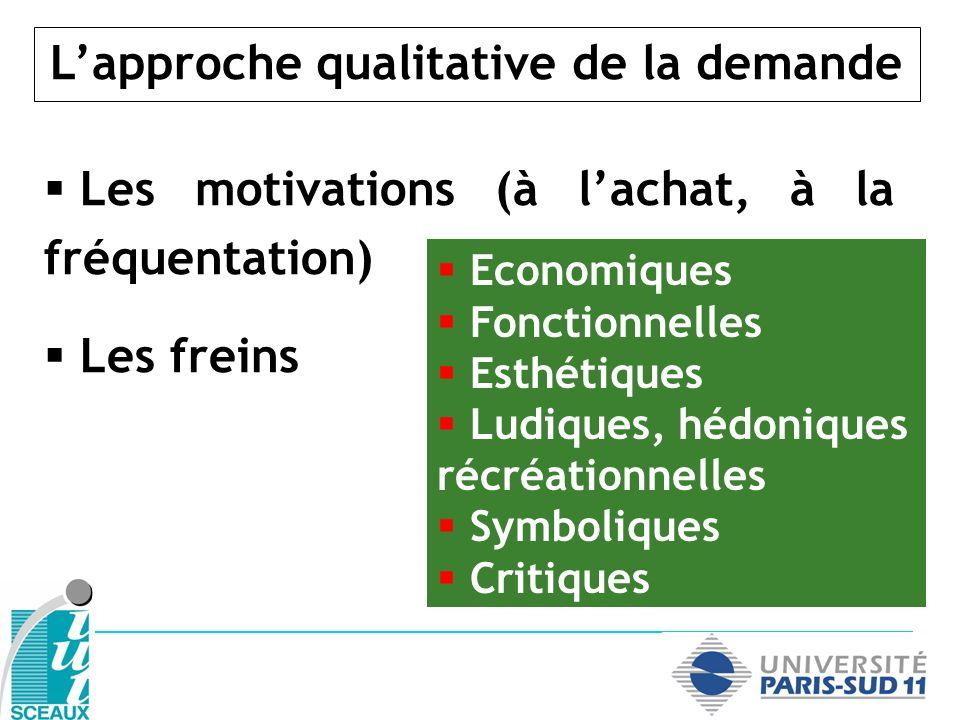 Lapproche qualitative de la demande Les motivations (à lachat, à la fréquentation) Les freins Economiques Fonctionnelles Esthétiques Ludiques, hédoniq