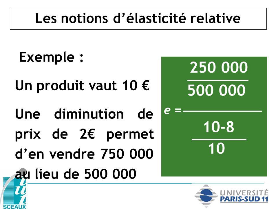 Les notions délasticité relative Exemple : Un produit vaut 10 Une diminution de prix de 2 permet den vendre 750 000 au lieu de 500 000 250 000 500 000