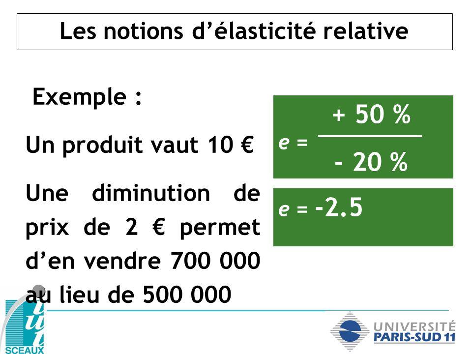 Les notions délasticité relative Exemple : Un produit vaut 10 Une diminution de prix de 2 permet den vendre 700 000 au lieu de 500 000 + 50 % e = - 20