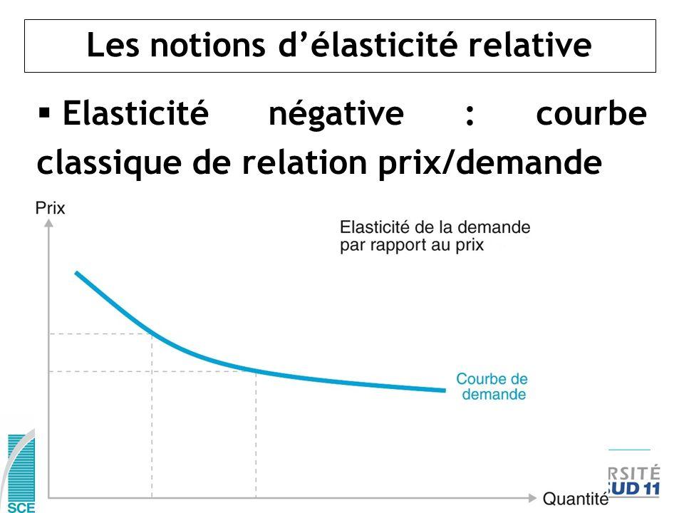 Les notions délasticité relative Elasticité négative : courbe classique de relation prix/demande