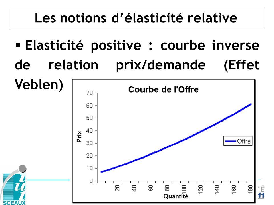 Les notions délasticité relative Elasticité positive : courbe inverse de relation prix/demande (Effet Veblen)