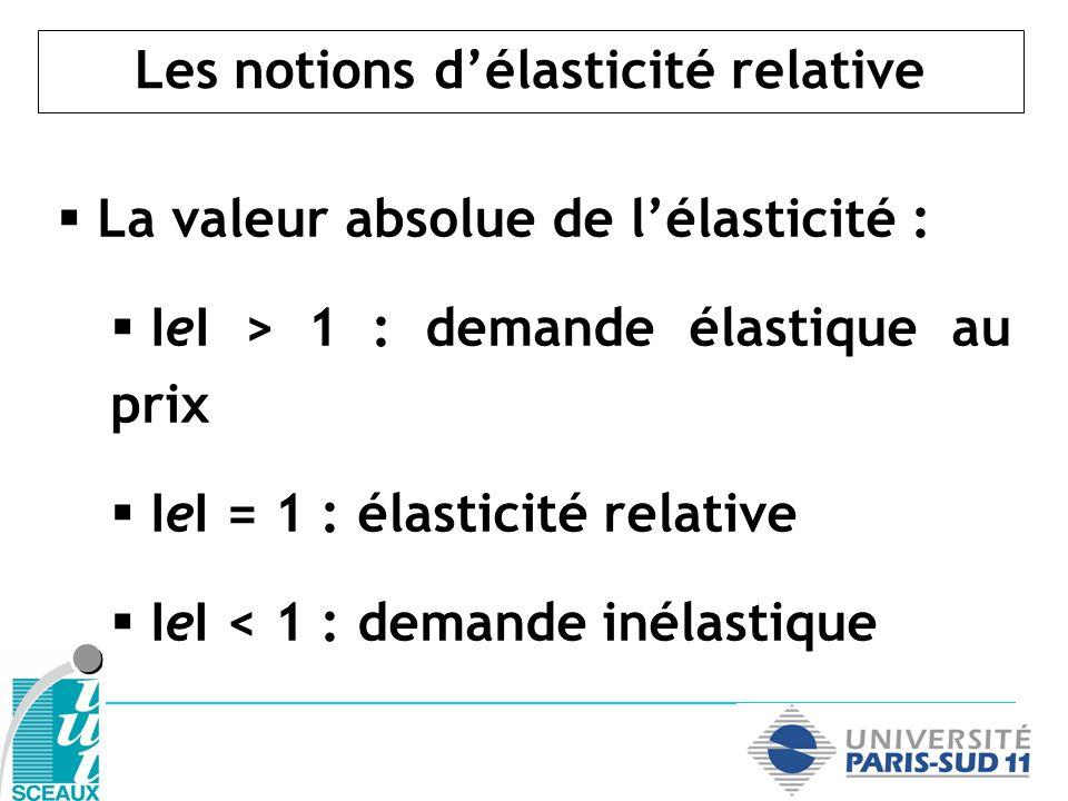 Les notions délasticité relative La valeur absolue de lélasticité : IeI > 1 : demande élastique au prix IeI = 1 : élasticité relative IeI < 1 : demand