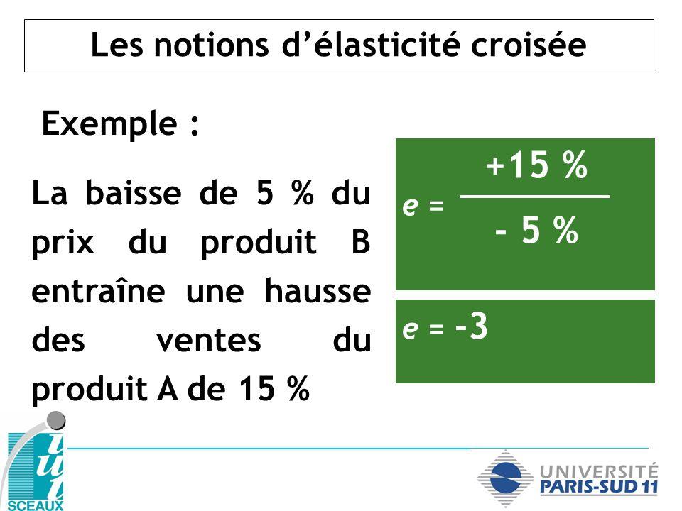 Les notions délasticité croisée Exemple : La baisse de 5 % du prix du produit B entraîne une hausse des ventes du produit A de 15 % +15 % e = - 5 % e