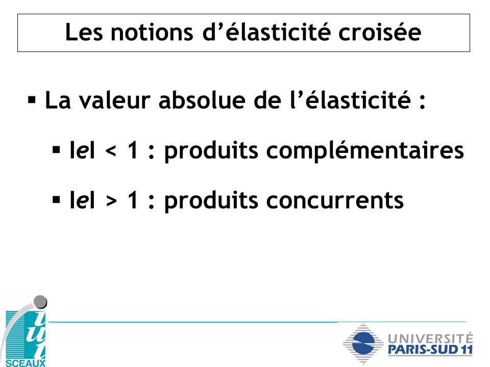 Les notions délasticité croisée La valeur absolue de lélasticité : IeI < 1 : produits complémentaires IeI > 1 : produits concurrents