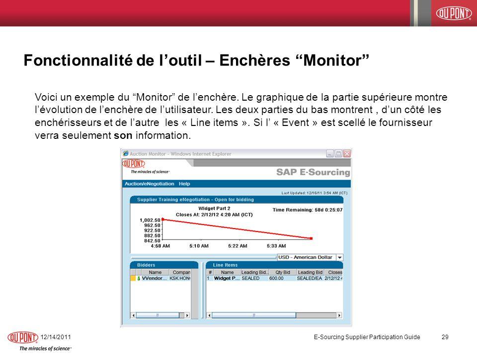 Fonctionnalité de loutil – Enchères Monitor Voici un exemple du Monitor de lenchère. Le graphique de la partie supérieure montre lévolution de lenchèr