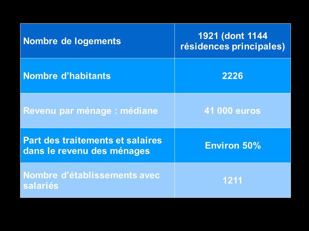 Nombre de logements 1921 (dont 1144 résidences principales) Nombre dhabitants2226 Revenu par ménage : médiane41 000 euros Part des traitements et sala